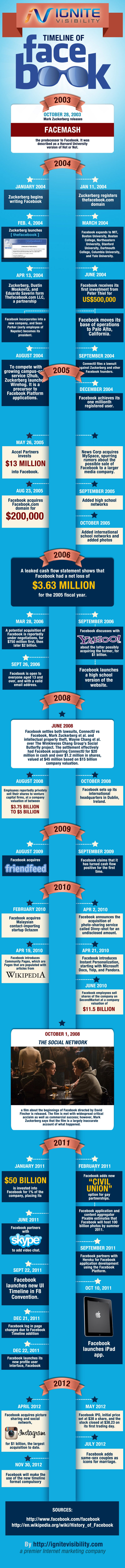 The History of Facebook from 2003 to 2012
