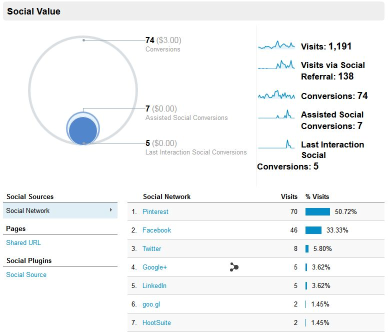 Social Media Tab Google Analytics