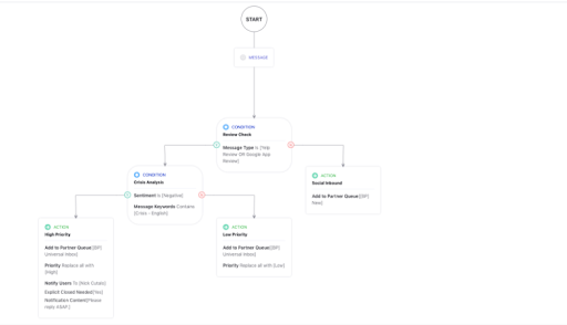 Sprinklr Facebook app triage workflow