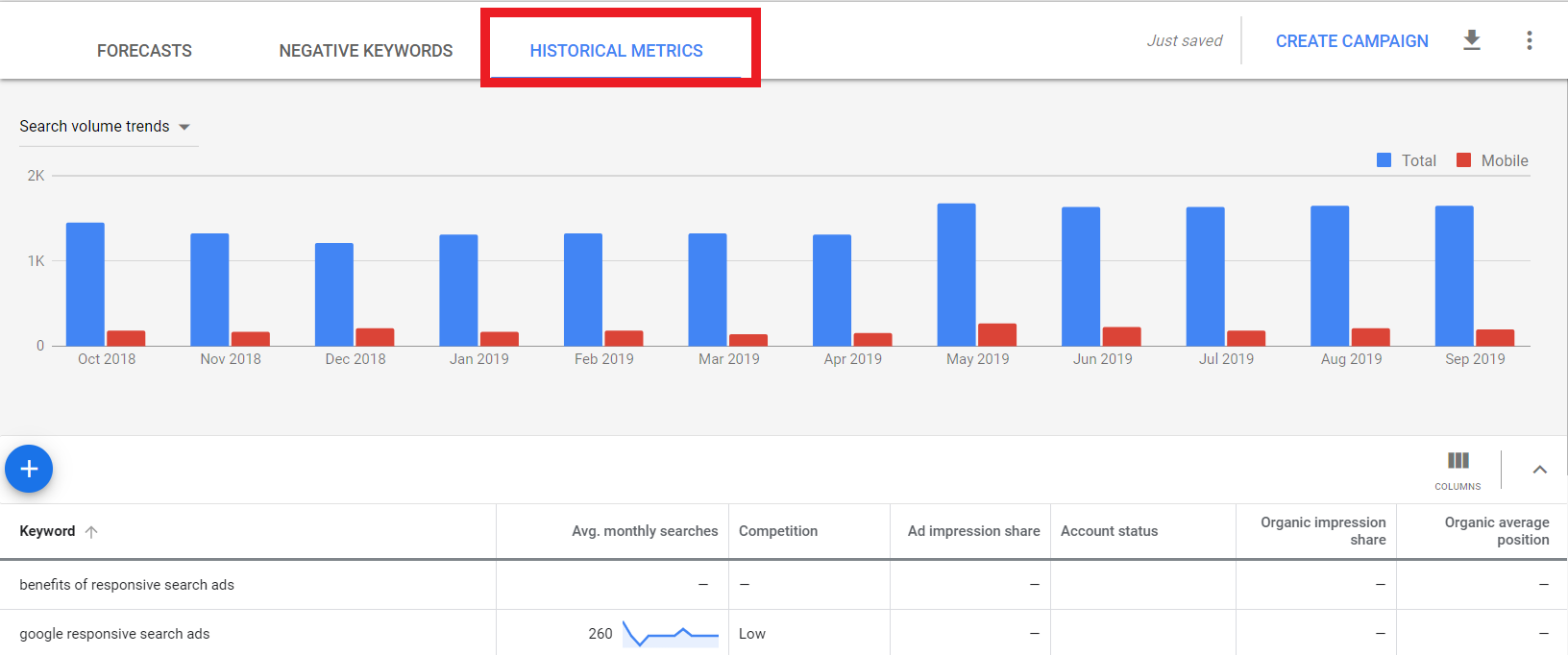 Use Keyword Planner to find historical metrics of a given keyword