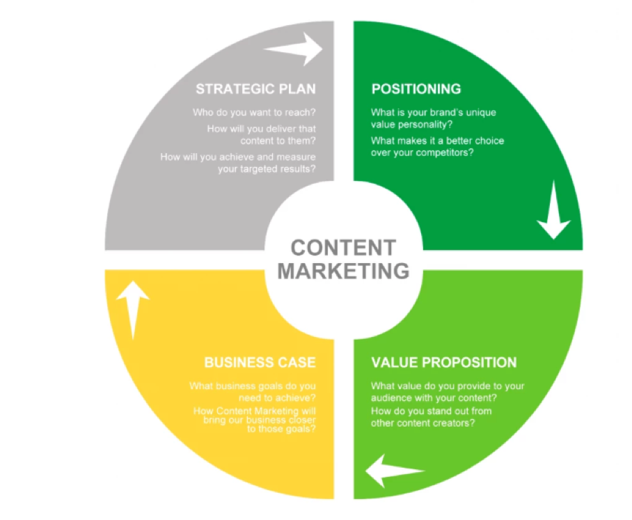 The four key components of a content marketing strategy