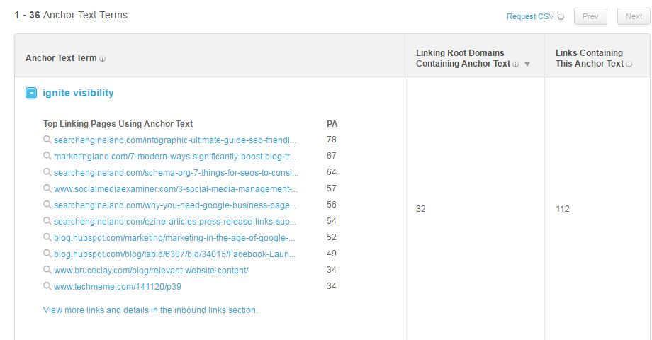 Anchor Text Helps Google Determine Your Authority on A Given Keyword