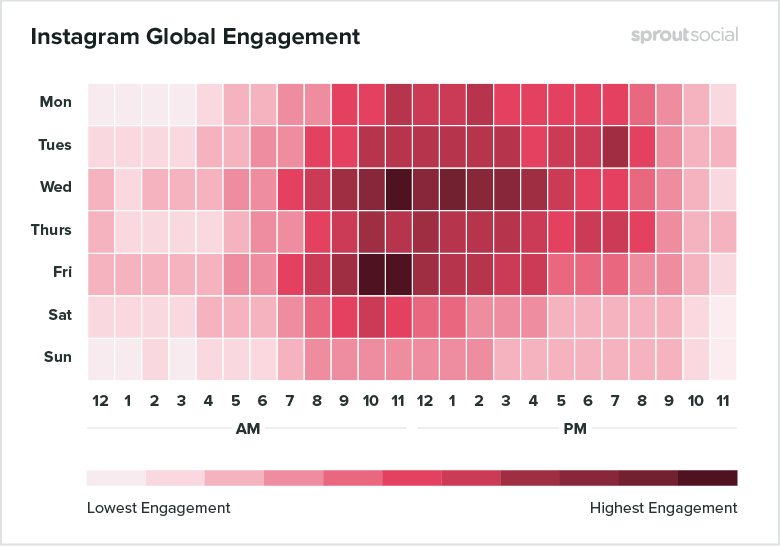 The best times to post on Instagram, according to research by Sprout Social