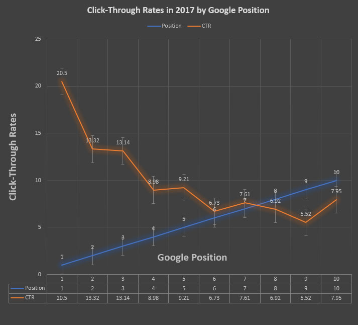 Google Click-Through Rates in 2017 by Ranking Position