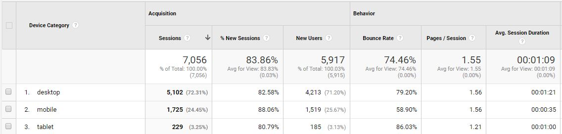 google analytics mobile devices breakdown