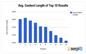 On-Page SEO: Focus on Longform Content