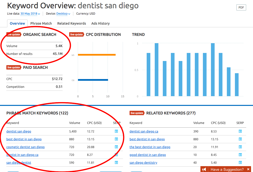 Display Network vs. Search Network: Toradex SEMRush Keyword Research for Search Ads