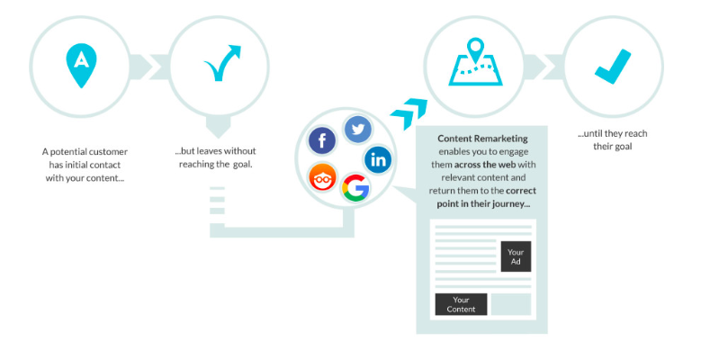 B2B PPC: Content Remarketing Process