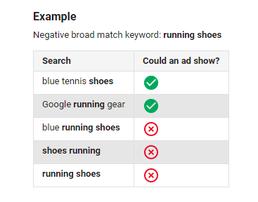 B2B PPC: Choose Negative Keywords Carefully