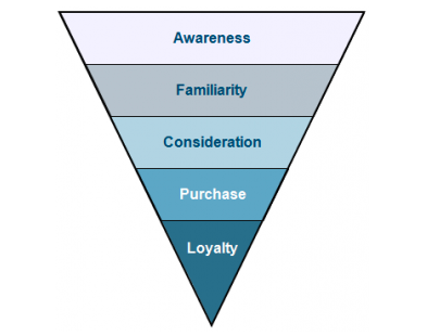 B2B PPC: Create Ad Groups For Different Stages of the Sales Funnel