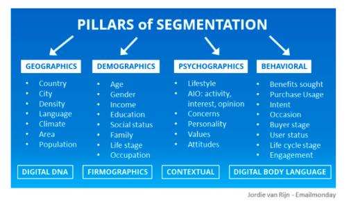 Personalized email marketing: segmentation