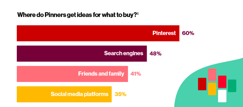 Pinterest Ads: influence of social platforms