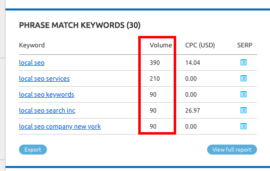 Pick a target keyword for better blog writing