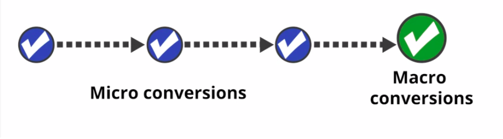 Micro conversions lead to macro conversions. Image courtesy of Bloopark.