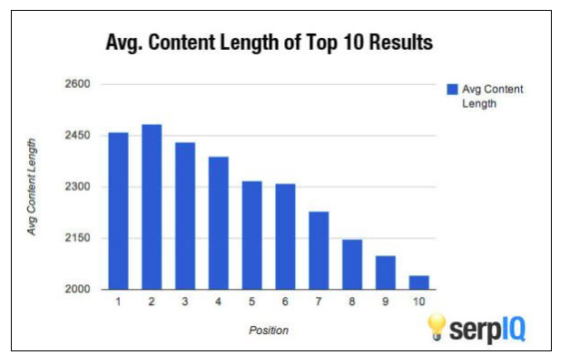SEO Tests: Longform content tends to perform better in the SERPs