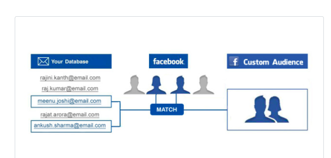 Email retargeting matches the subscribers on you list with Google or Facebook users