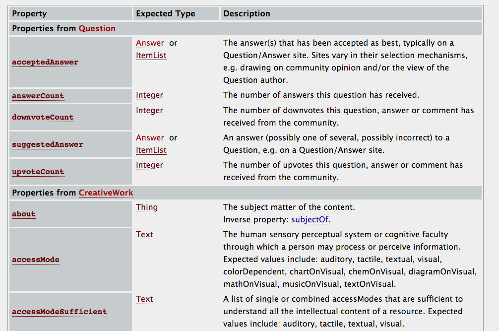 Types of question and schema markup: question type