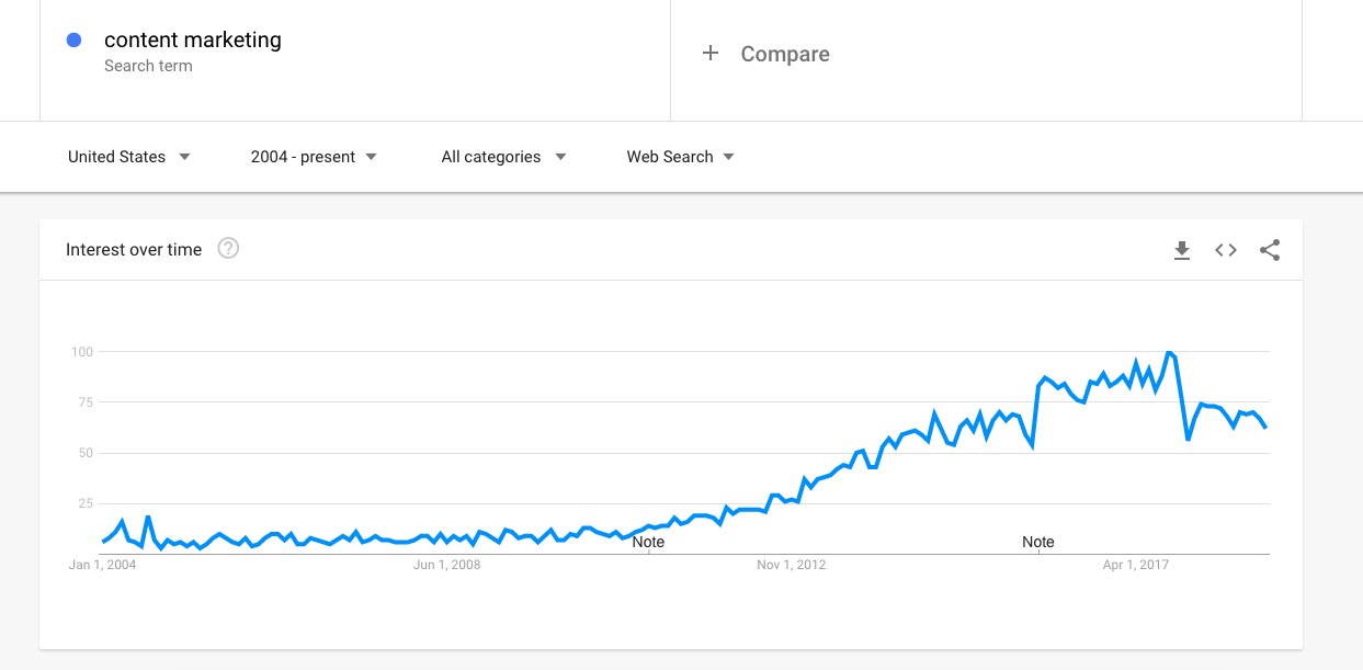 How to Use Google Trends: traffic from 2004-present