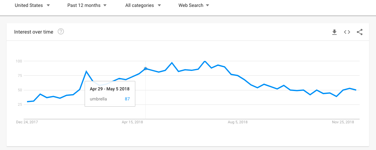 How to Use Google Trends: popularity over time