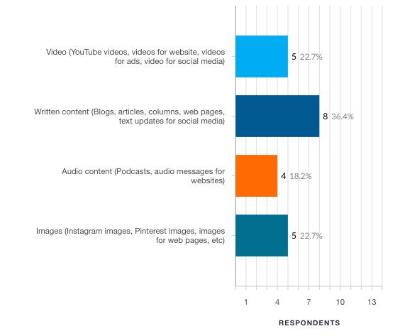 5-10 million: content investments