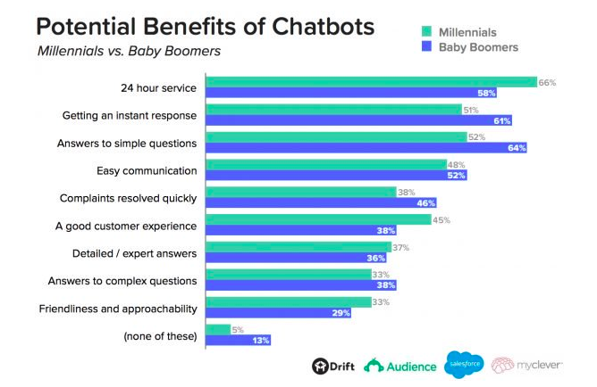 Customers like chatbots, making it a social media trend likely to stick