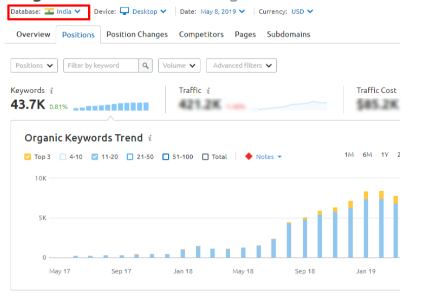 Keyword positions in Google India