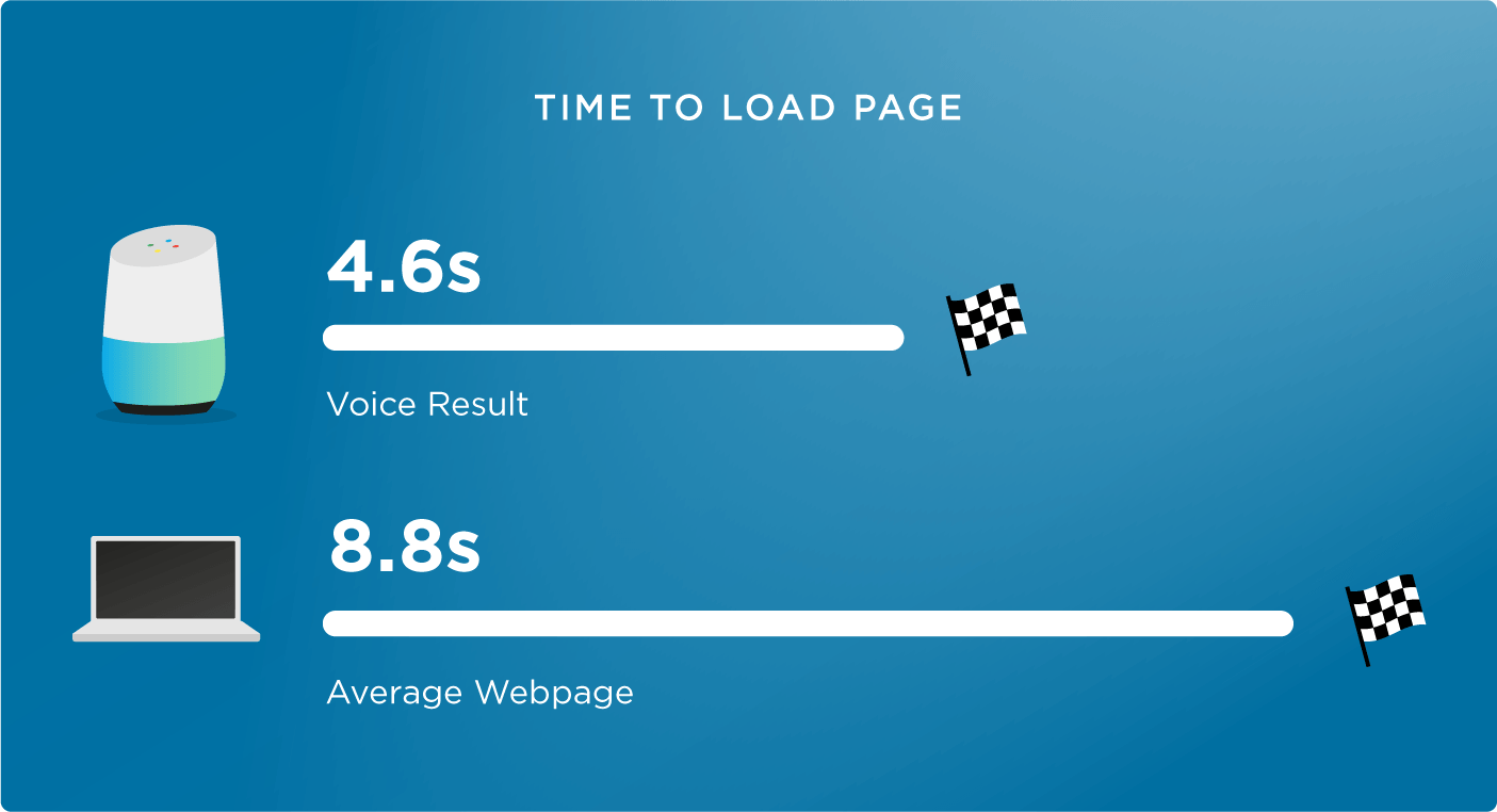 Speed matters when it comes to voice search SEO. Image courtesy of Backlinko.