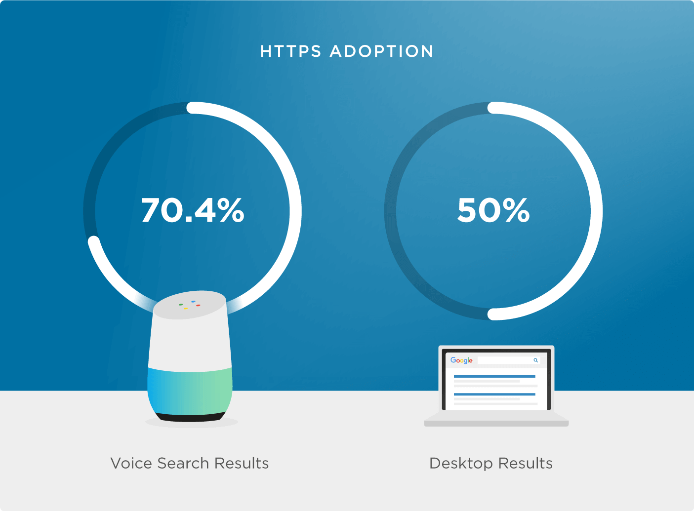 Adopting HTTPS will give you an advantage in voice search SEO. Image courtesy of Backlinko.