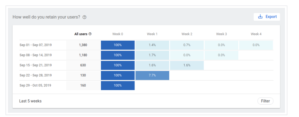 Retention report in the Google Actions console