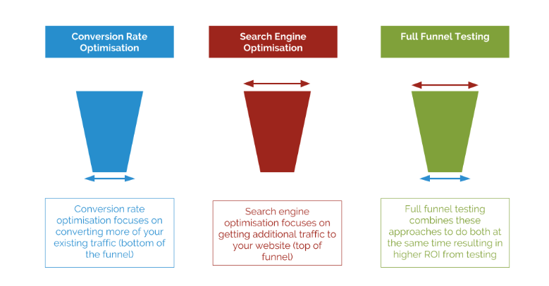 CRO and SEO can be combined for a full-funnel strategy