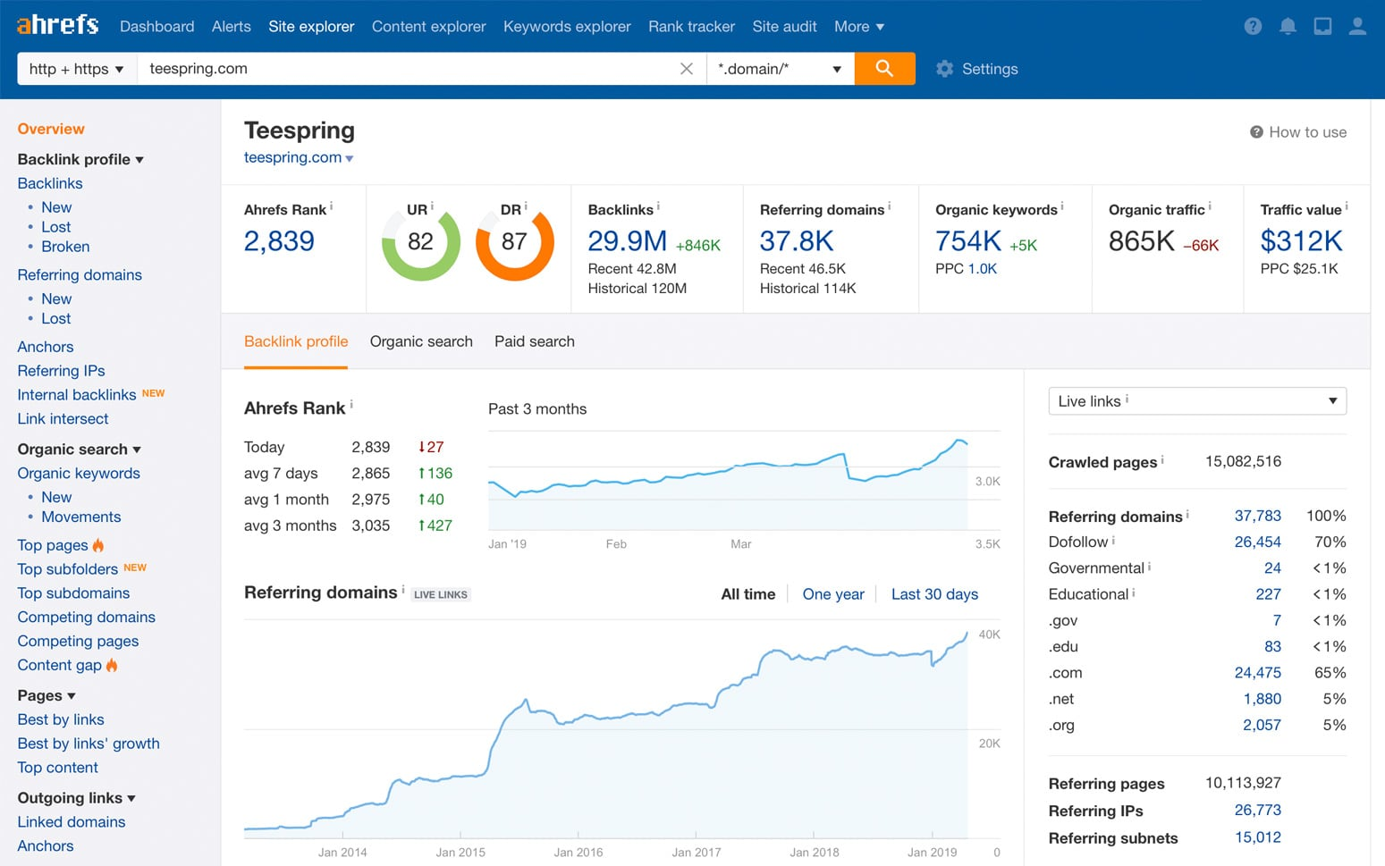 Ahrefs is a paid keyword tool