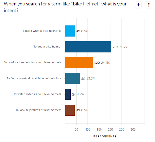 Ecommerce searches carry purchase intent