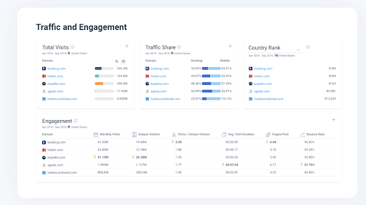 Screenshot of SimilarWeb traffic and engagement mapping