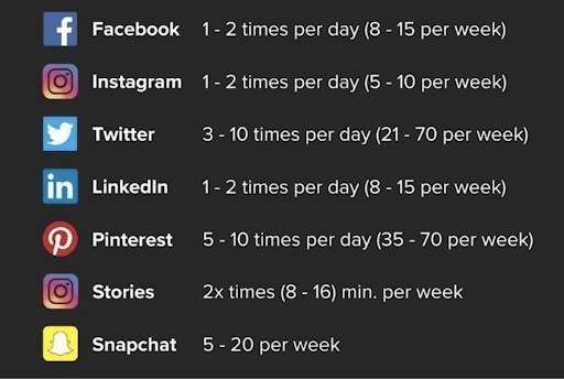 Guidelines highlighting the frequency in which to post based on social media platforms