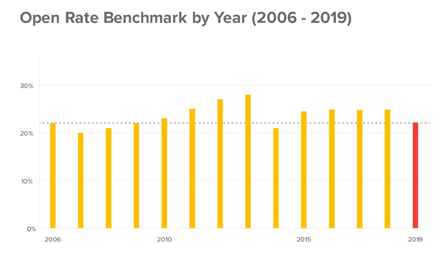 Email open rate benchmark by year