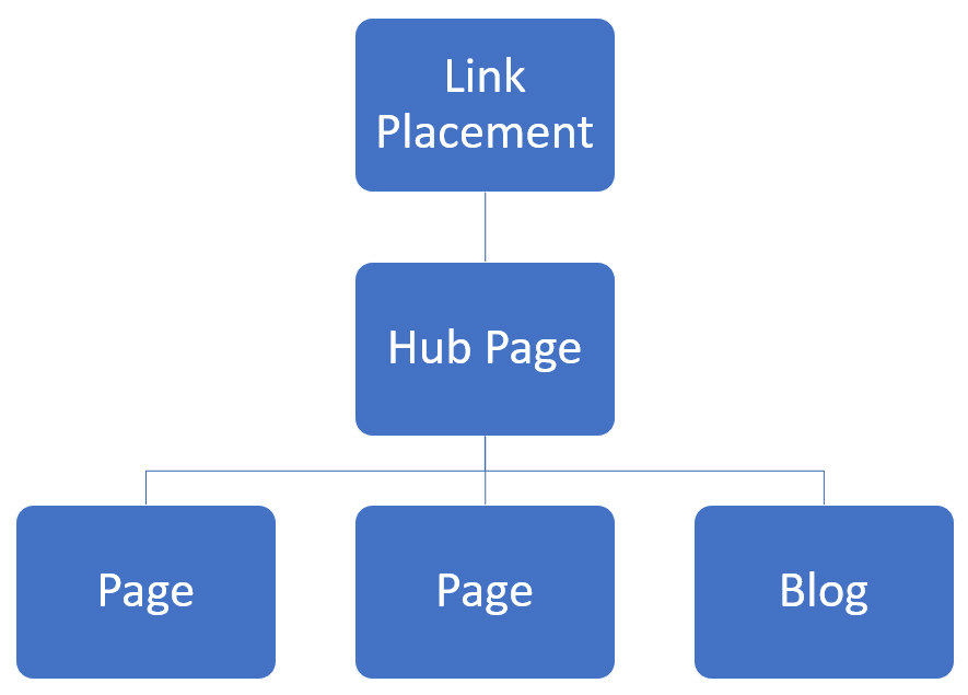 How hub pages spread link equity.