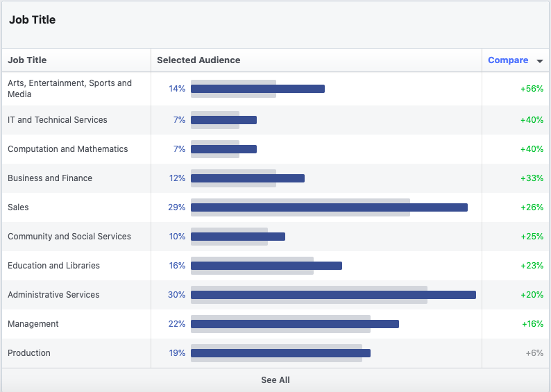 Leverage Cross-Channel Audiences For Hyper-Improved Targeting