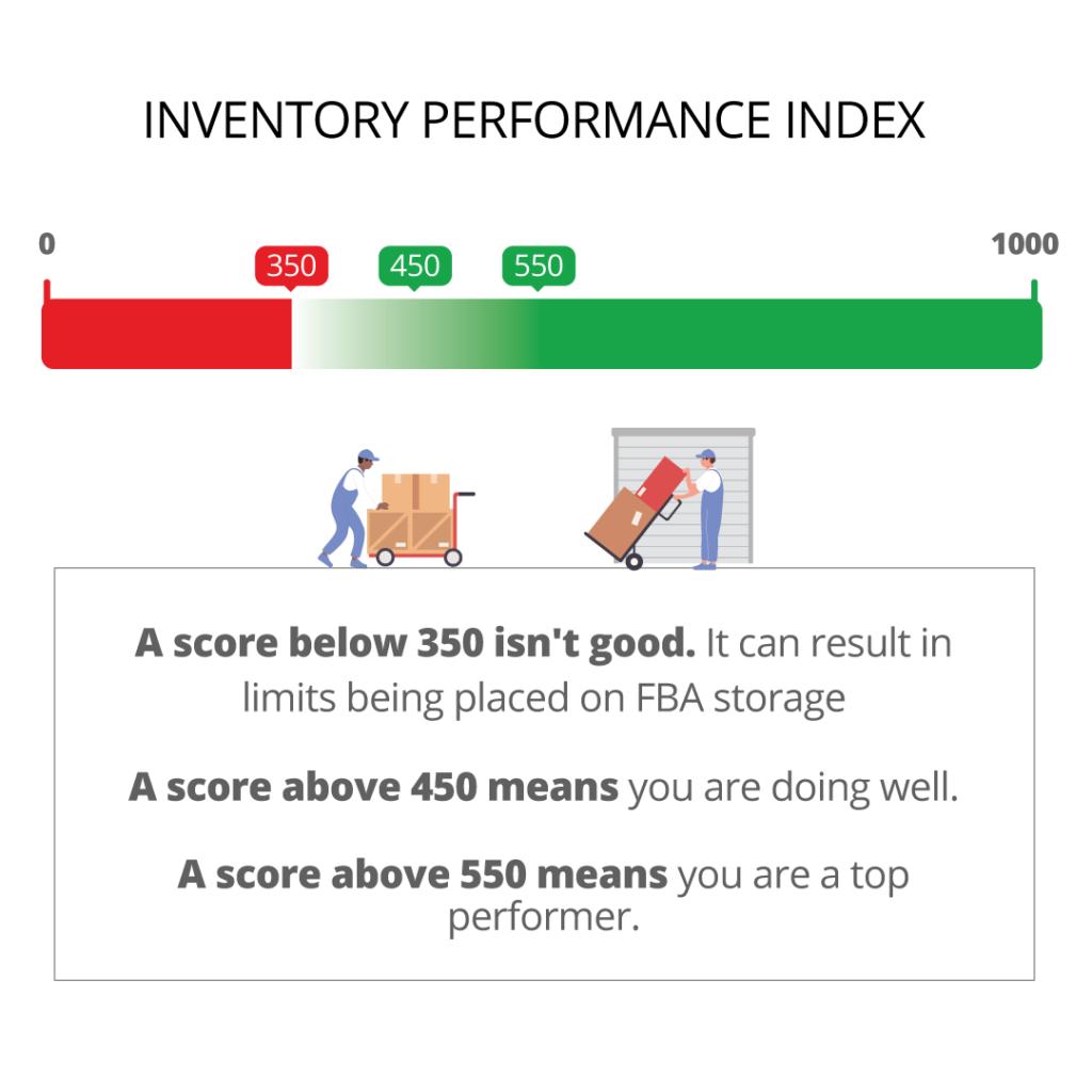IPI Scores