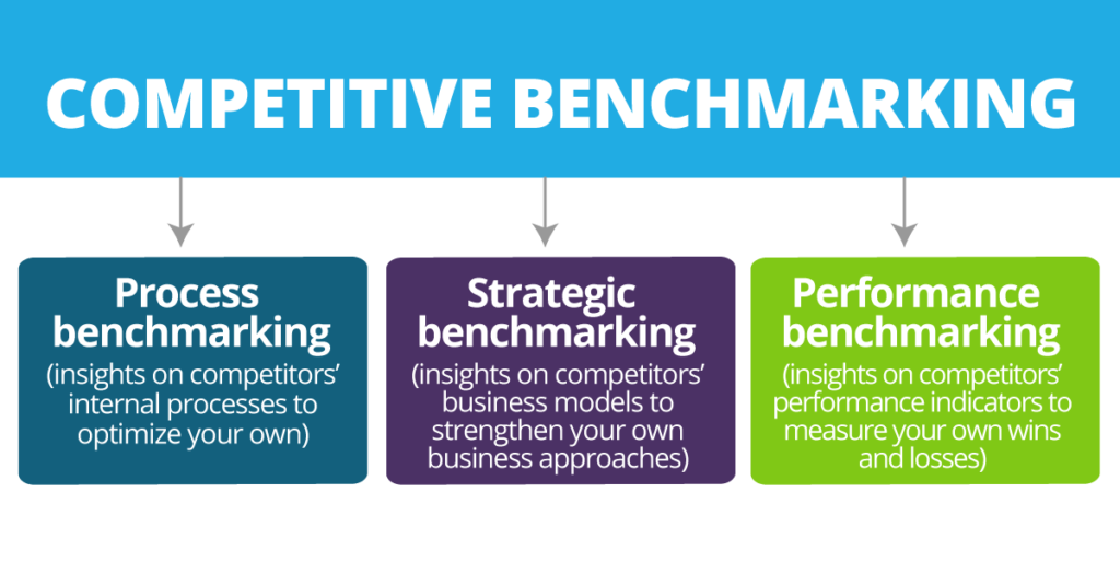 Subsectors of Competitive Benchmarking