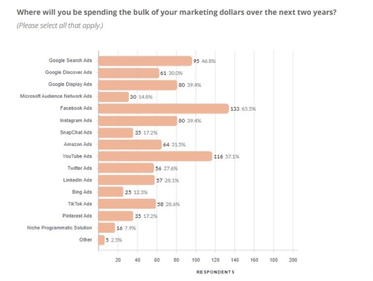 Marketing Spend 2021 - 2023
